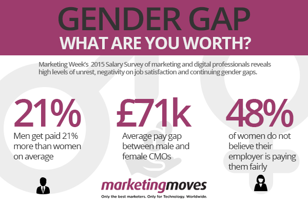 Gender Gap - What Are You Worth